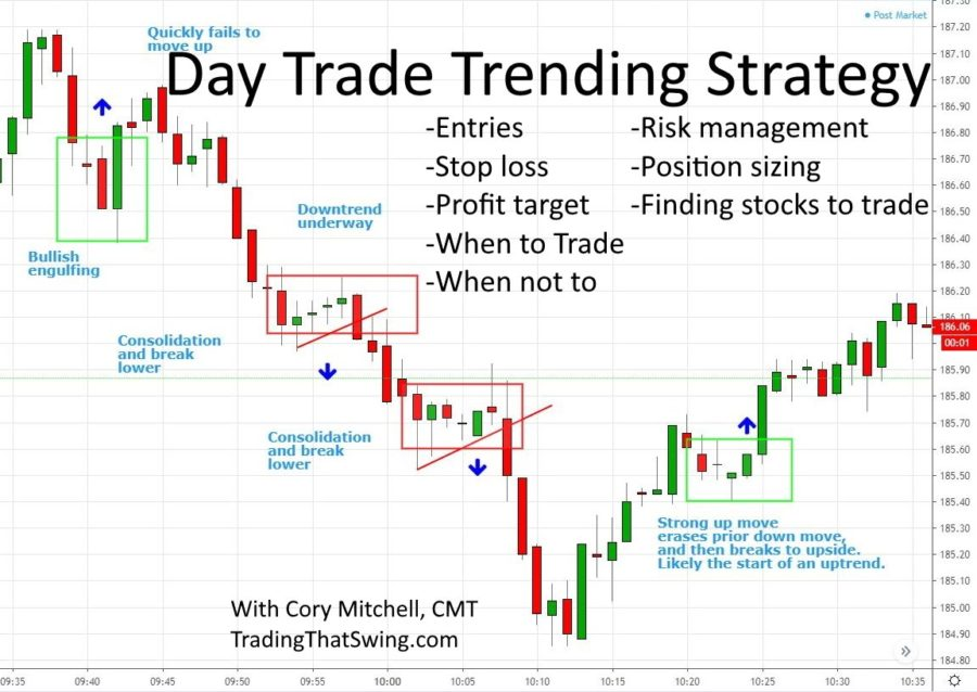 How to Day Trade Stocks with a Trend Strategy – Entries, Exits, and Risk Management