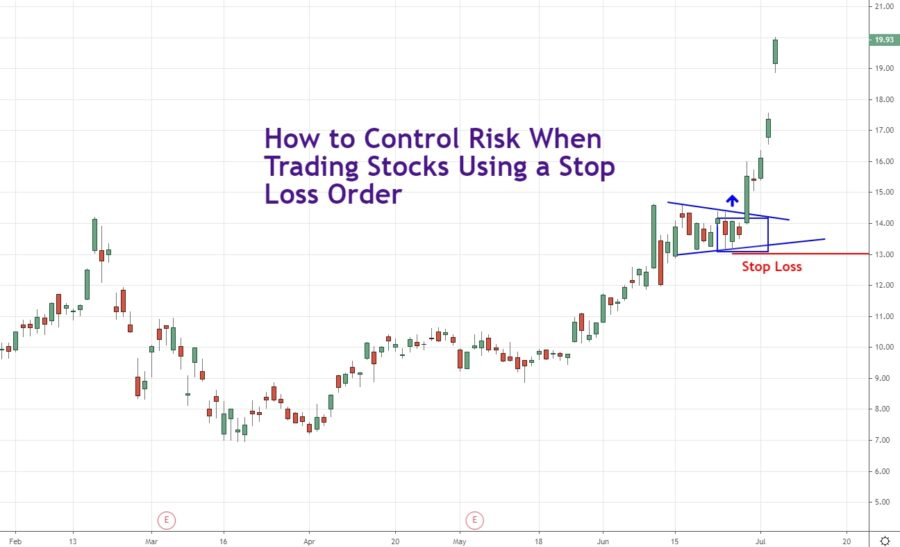 how to control risk on a stock trade using a stop loss order