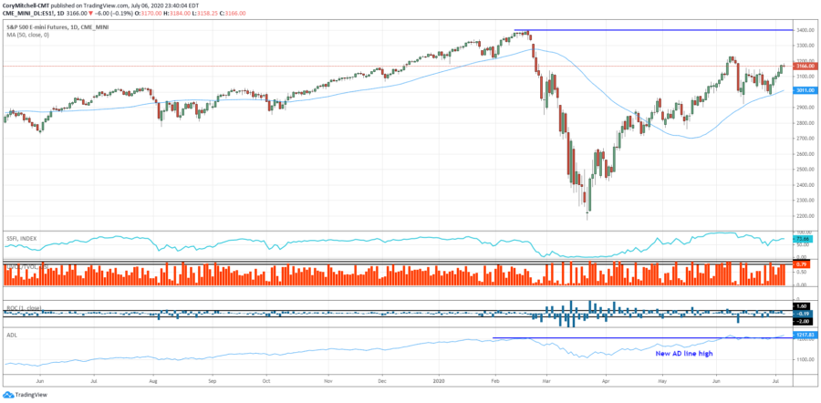 S&P 500 outlook and market health July 6 2020