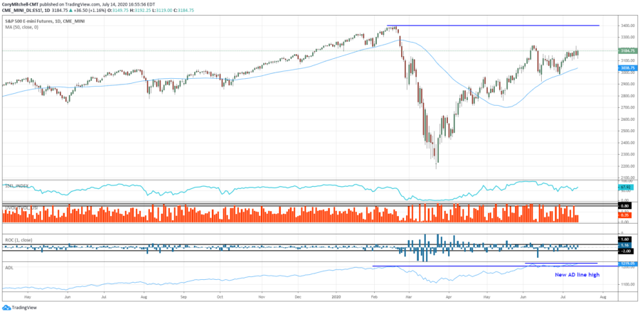 Stock Market Remains Strong, Plus New Trade Setups (US and Canadian)