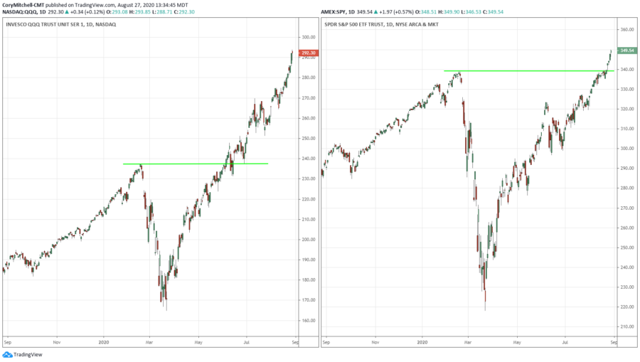 qqq versus spy on the rise