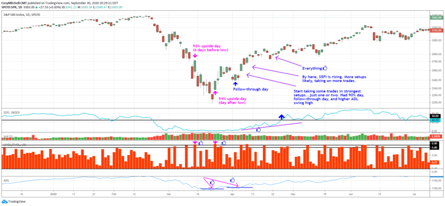 when to start buying stocks after a stock market decline using breadth and volume indicators