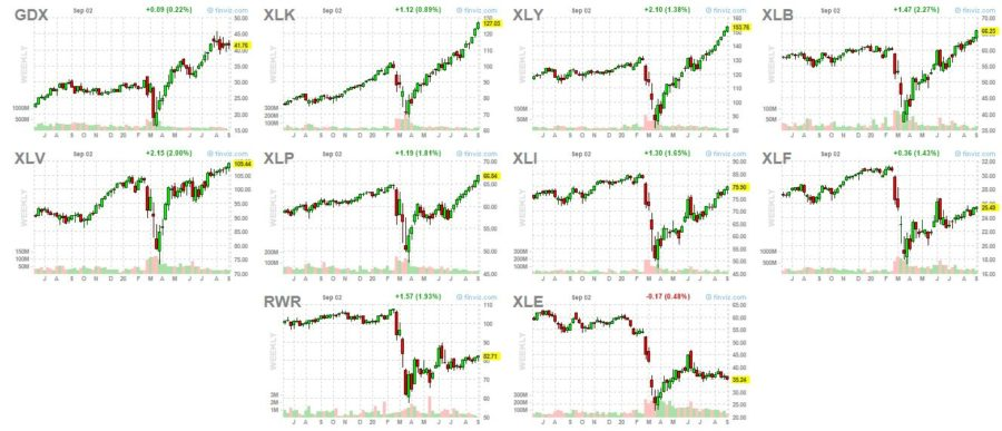 sector charts comparison Sept 2 2020