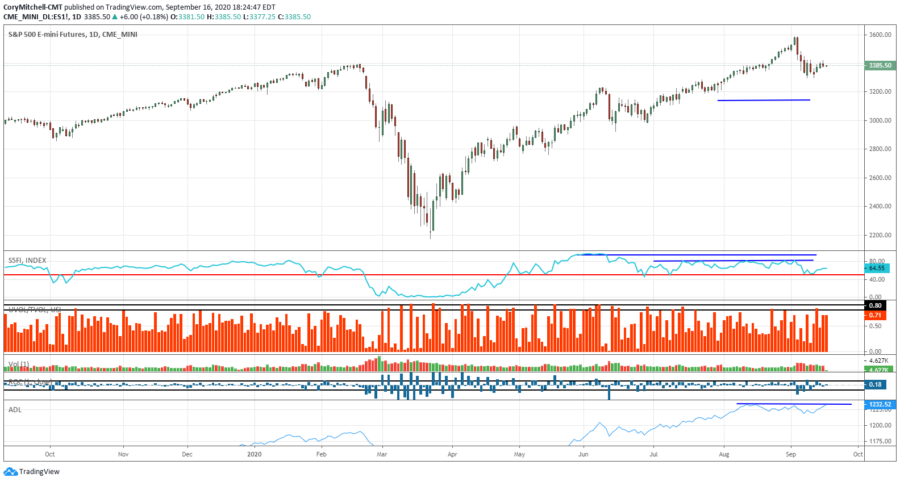 S&P 500 with analysis and outlook for swing trading stocks