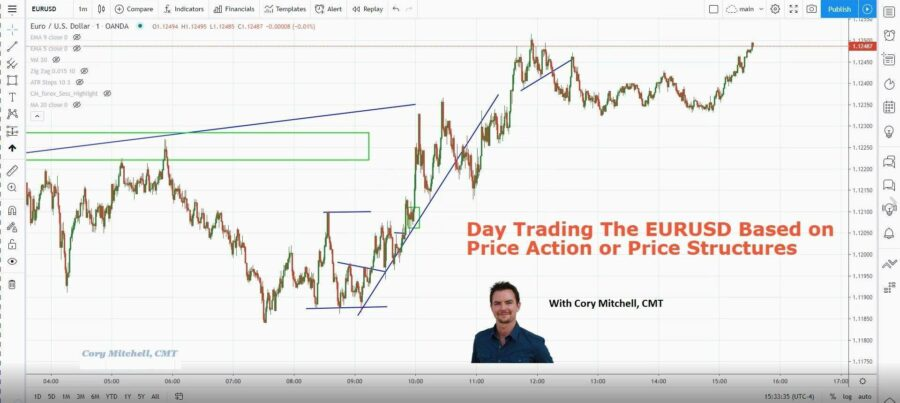 day trading forex with price structures and price action