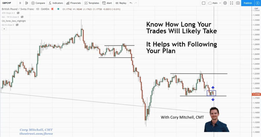Know How Long a Trade Will Last, Before Taking It