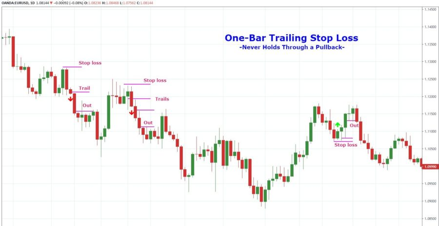 one-candle aggressive trailing stop loss