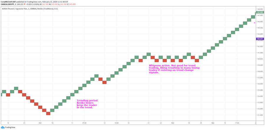 Use Renko Charts to Capture Big Forex Price Moves