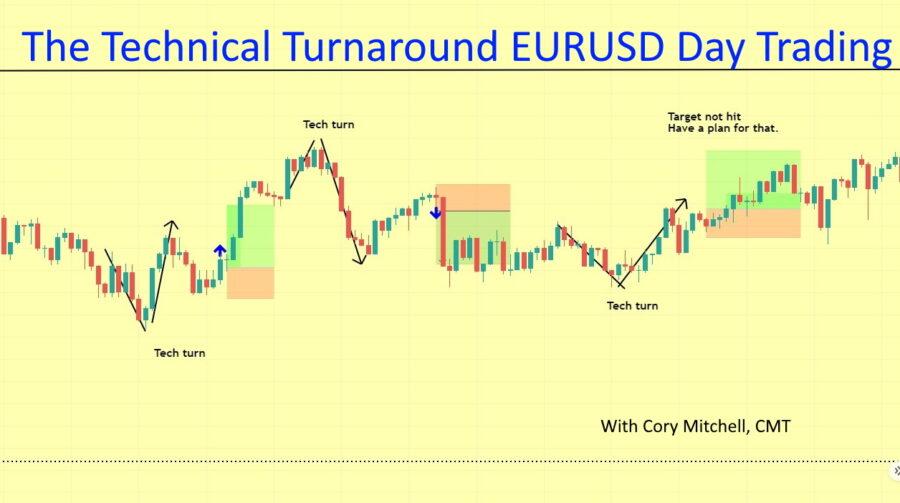 technical turnaround EURUSD day trading strategy