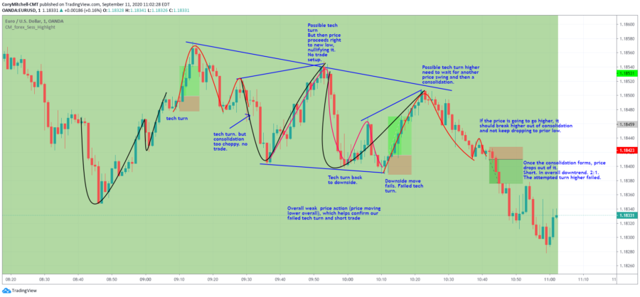 technical turnaround and failed technical turnaround strategy trades