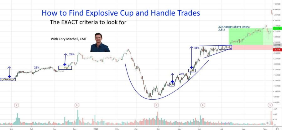 how to trade cup and handle patterns correctly. The exact criteria