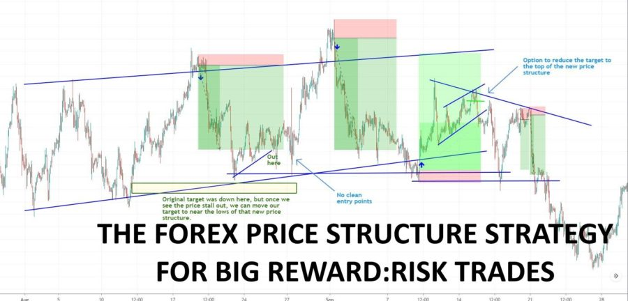 forex price structure strategy