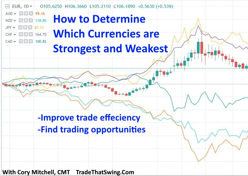 how to determine currencies are strongest and weakest