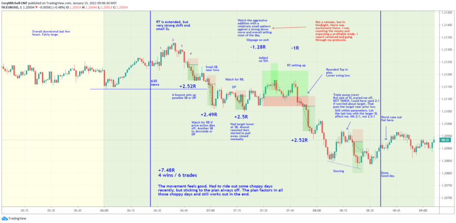 Day trading EURUSD one minute chart trade examples
