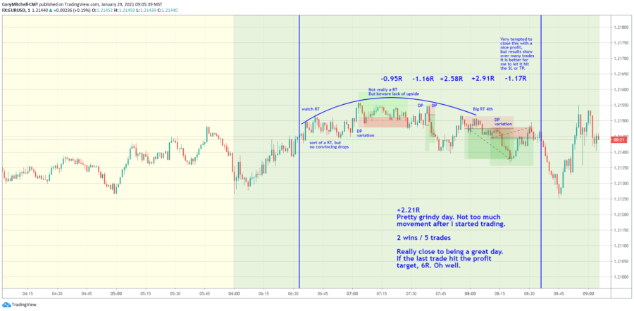 EURUSD day trading strategy review