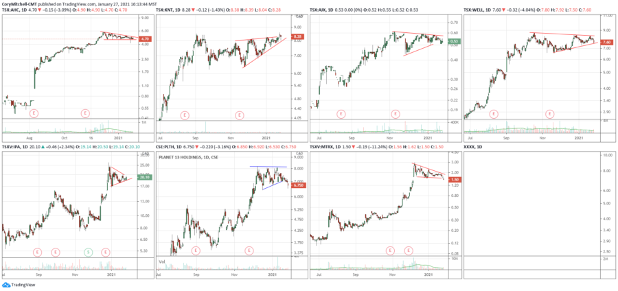 stock swing trading watchlist and market outlook