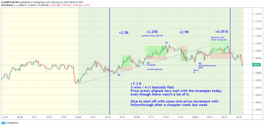 EURUSD Day Trading Strategy Week In Review (Feb 1-5) +27.56R