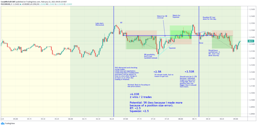 EURUSD February day trading strategy review