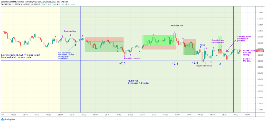 EURUSD day trading potential for January