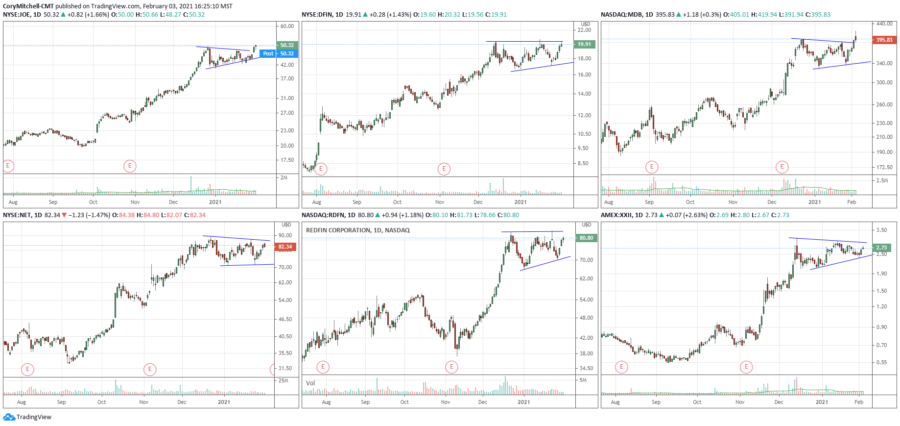 swing trading stock watchlists for Feb. 3 onward