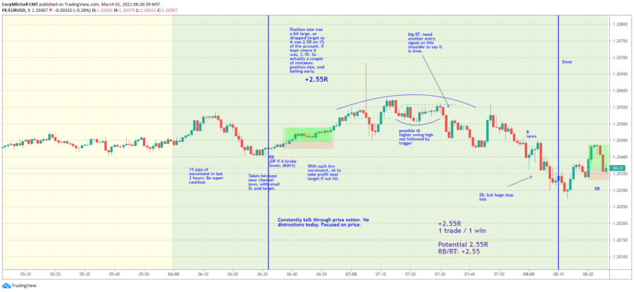 Day Trading Strategy results for 1-minute chart March 1-5