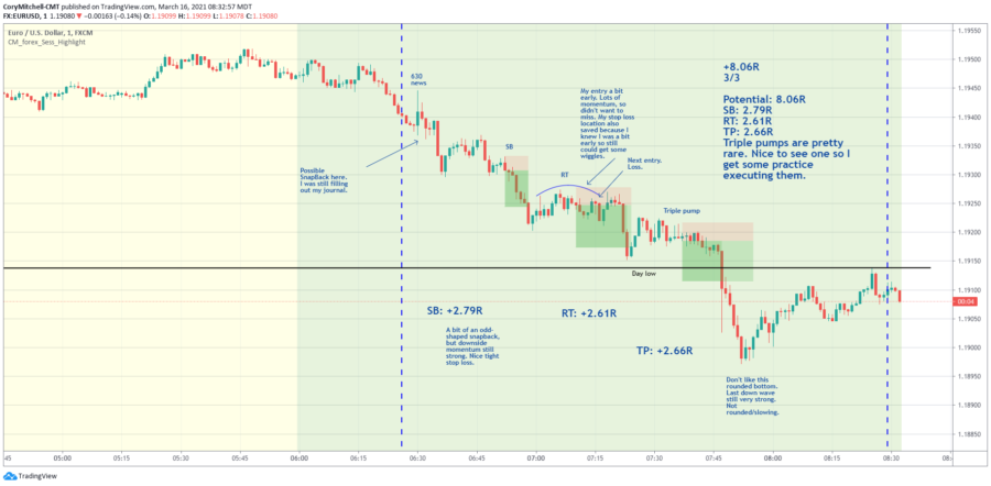 Day trading strategy results for EURUSD day trading