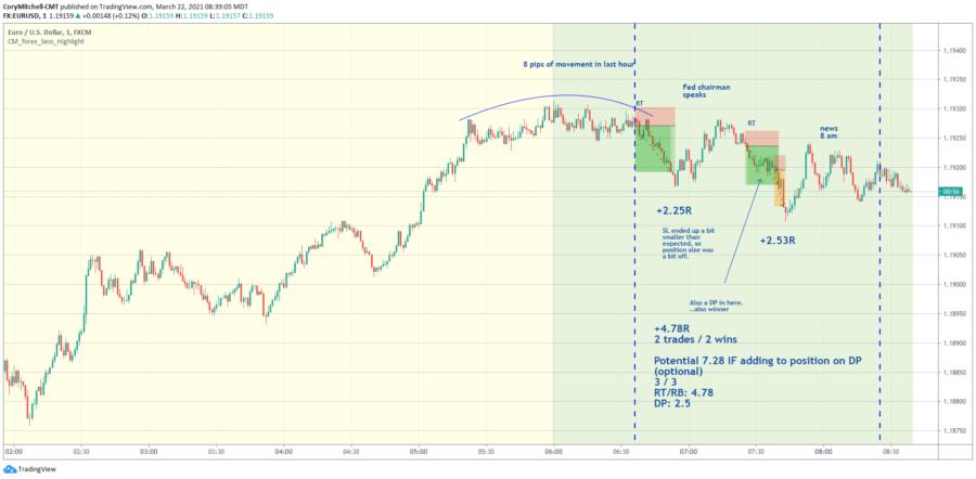 EURUSD day trading strategy trades