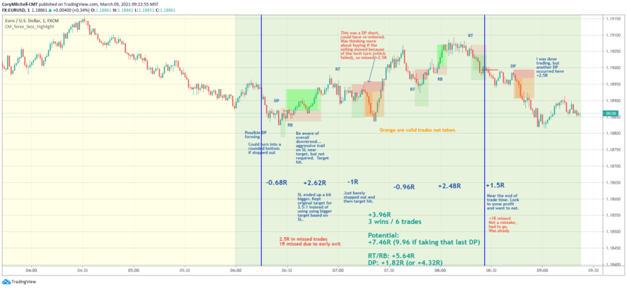 EURUSD day trading strategy examples