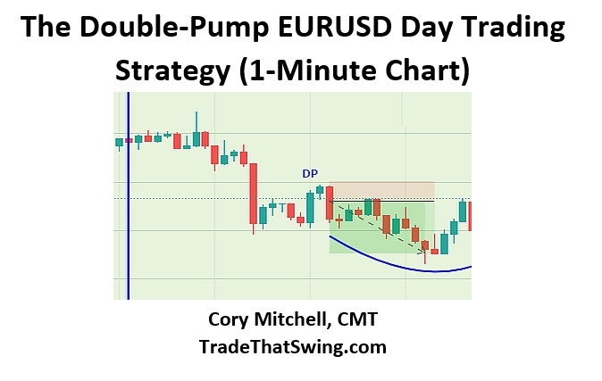 Double pump EURUSD Day Trading Strategy