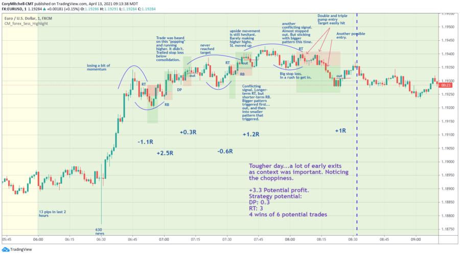 EURUSD day trades 1 minute chart