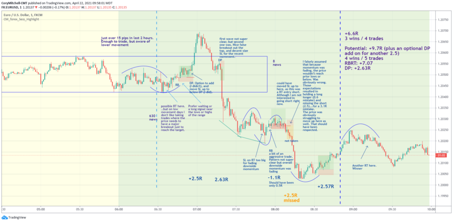 eurusd day trading strategy chart with trade examples