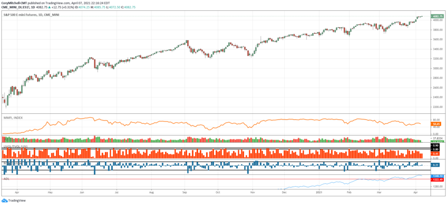 SP500 outlook and stock swing trading watchlist
