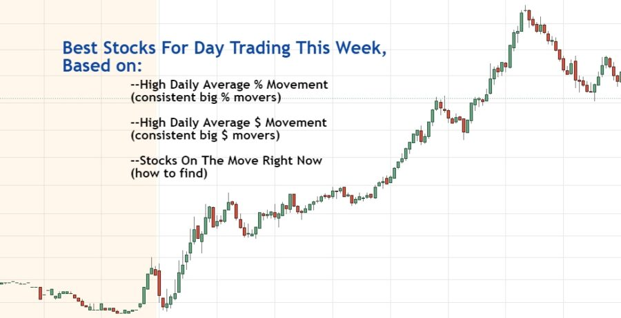 Best Stocks For Day Trading – Updated Weekly