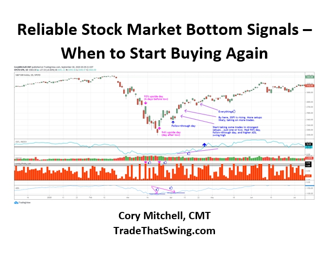 reliable stock market bottom signals