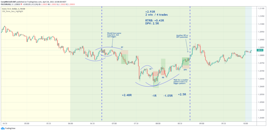 EURUSD Day Trading Strategy Review for April (+76R Potential, Less Commissions)