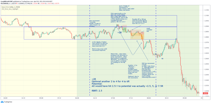 EURUSD day trading strategy results April 30