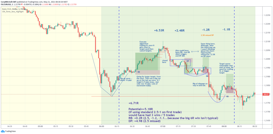 eurusd day trading strategy examples and performance