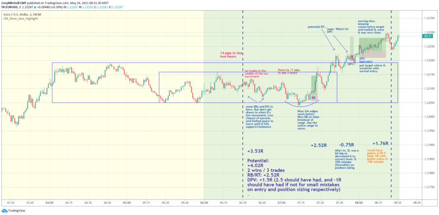 EURUSD Day Trading Weekly Strategy Results (May 24 – 28) +20R