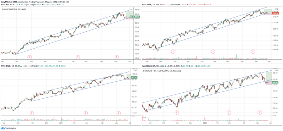 examples of swing trades with trend channels