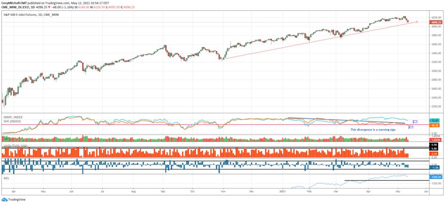 spx and market health indicators may 12