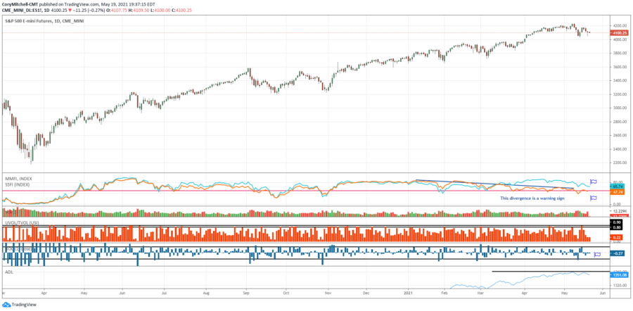 S&P 500 and market health indicators for swing trading May 19