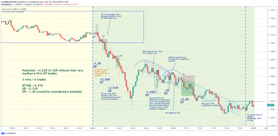 EURUSD Day Trading Weekly Strategy Results: +24R (June 14 – June 18)