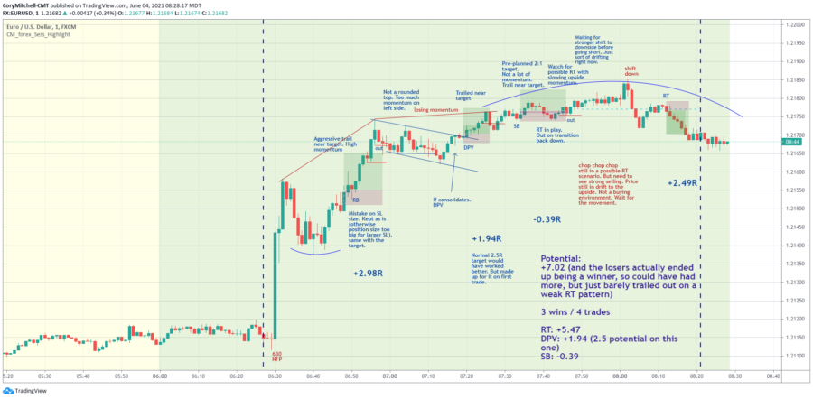 EURUSD day trading strategy results for June 1 to 4