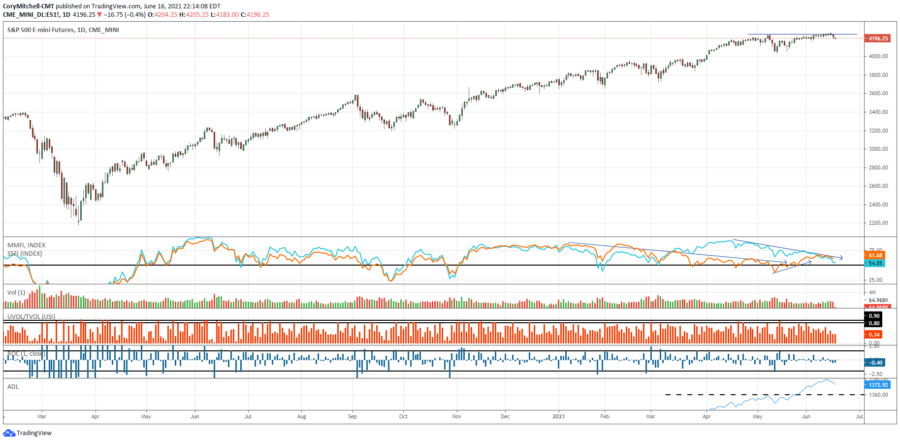 US and Canadian Swing Trading Watchlist and Market Outlook – June 16 edition