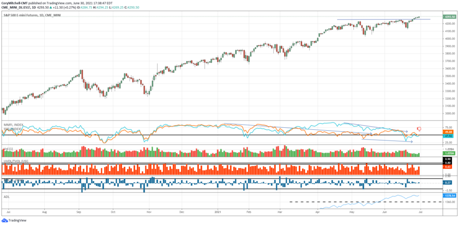 stock market outlook and swing trading stock watchlist