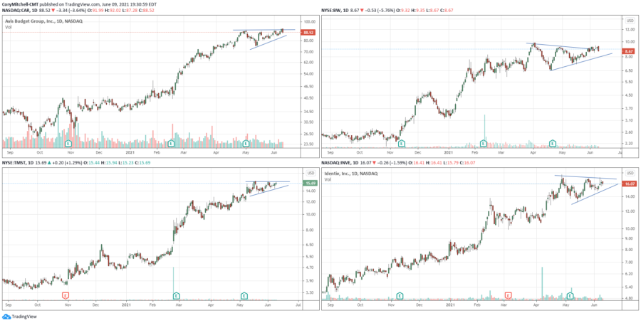 US and Canadian Swing Trading Watchlist and Market Outlook – June 9 edition