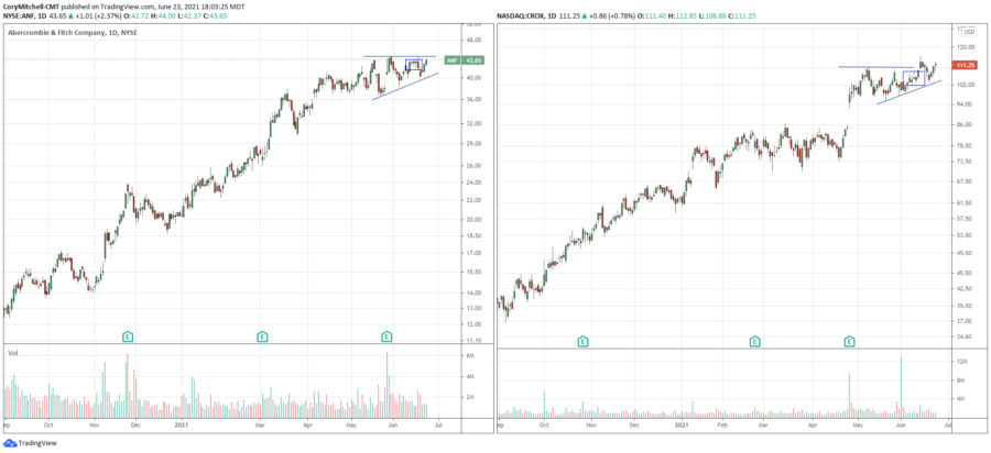 contraction pattern trade ideas
