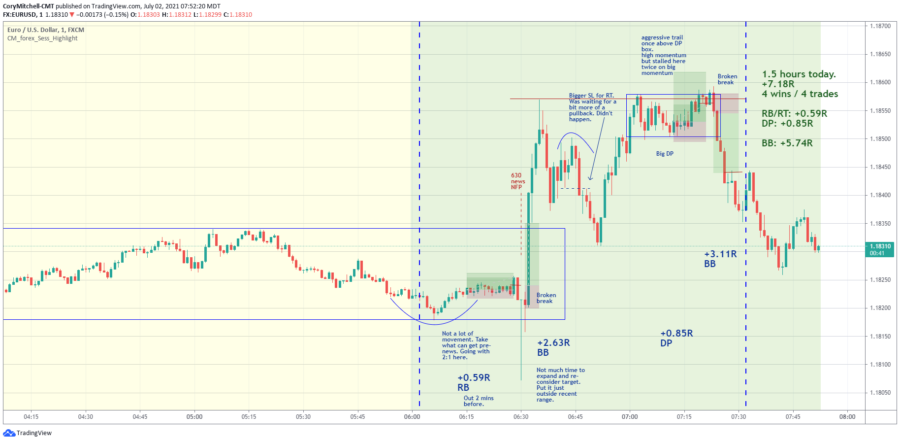 day trading examples for EURUSD strategies