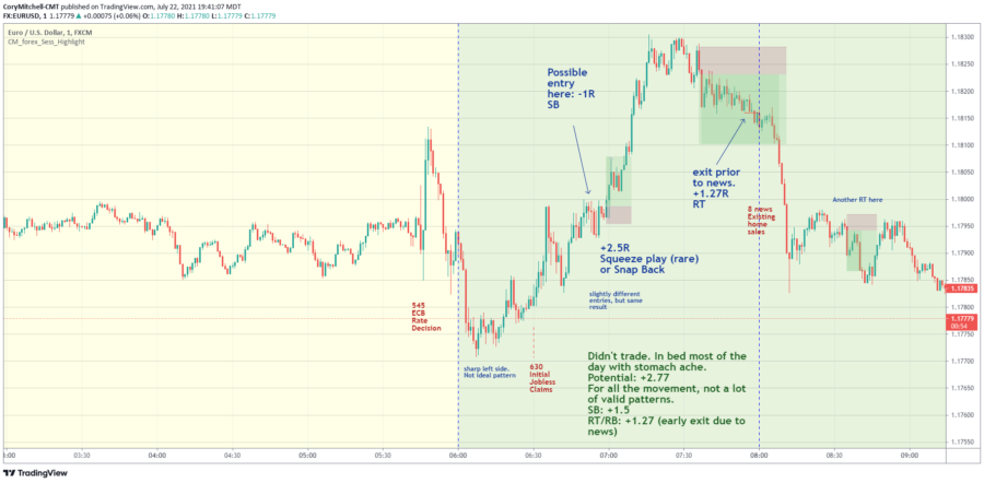 EURUSD day trading strategy exmaples