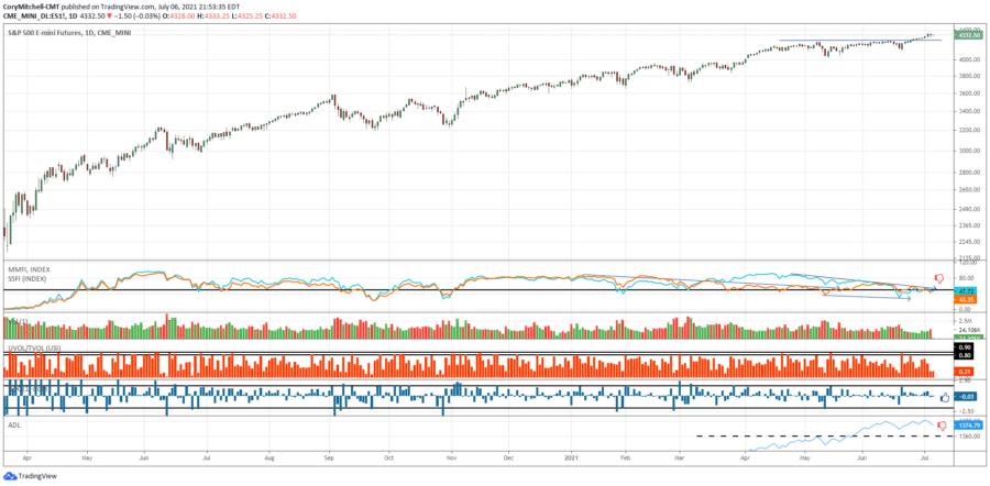 stock market outlook July 6